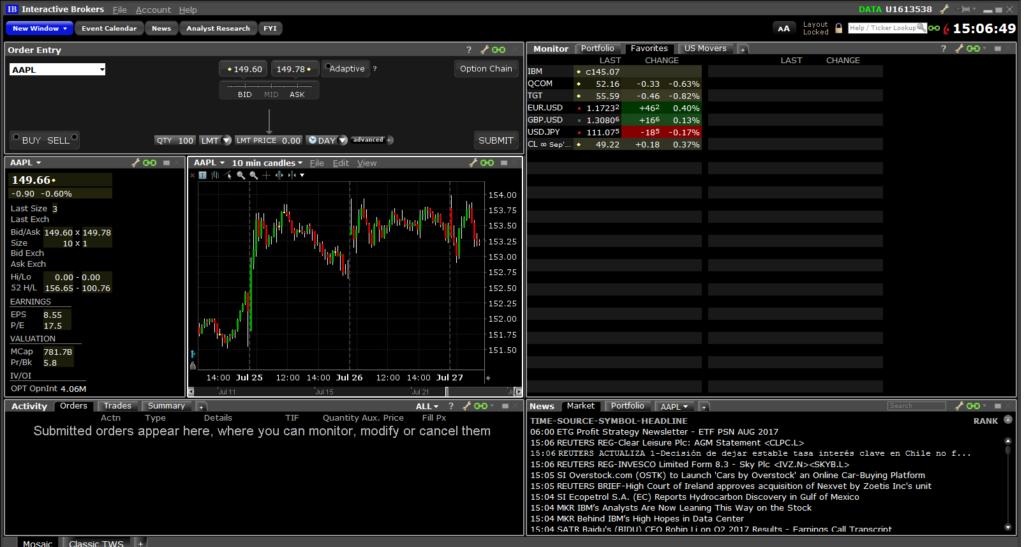 форекс Interactive Brokers