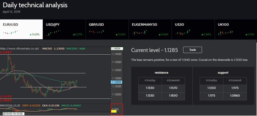 DF-Markets отзывы