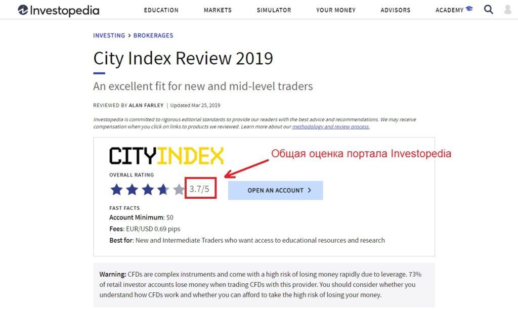 отзывы о City Index